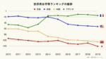 世界男女平等ランキングの推移のグラフ(クリーム)