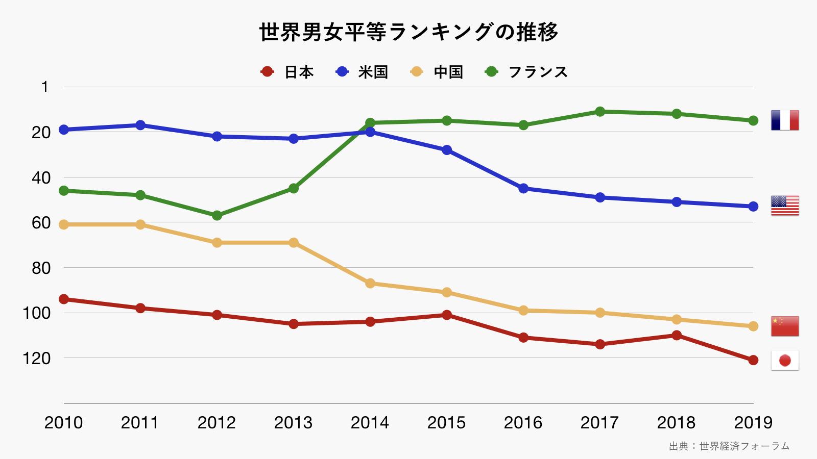世界男女平等ランキングの推移のグラフ(グレー)