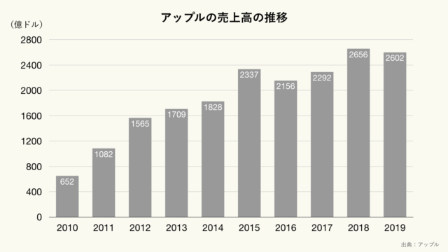 アップルの売上高の推移のグラフ(クリーム)