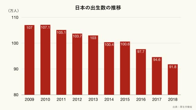 日本の出生数の推移のグラフ(クリーム)