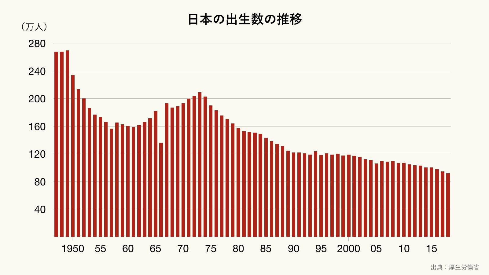 日本の出生数の推移の長期間グラフ(クリーム)