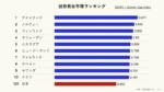 世界男女平等ランキングのグラフ(クリーム)