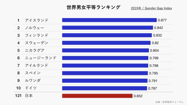 世界男女平等ランキングのグラフ(グレー)