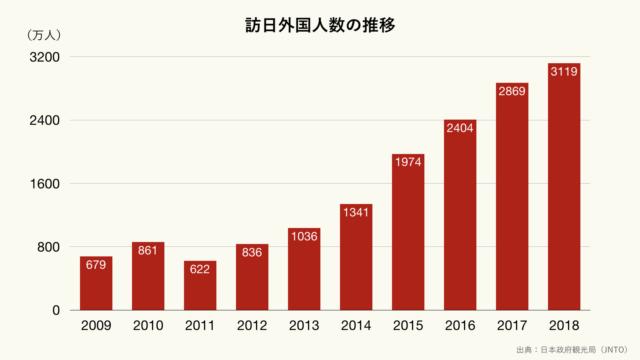 訪日外国人数の推移のグラフ(クリーム)