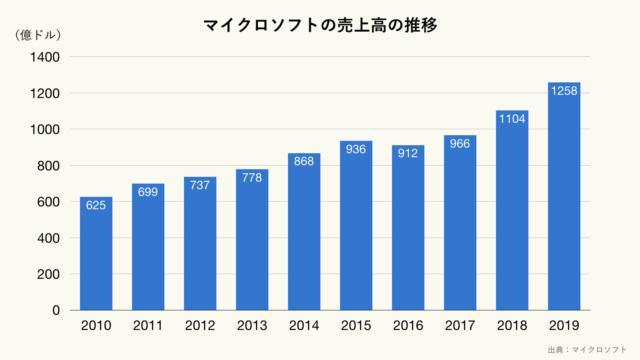 マイクロソフトの売上高の推移のグラフ(クリーム)
