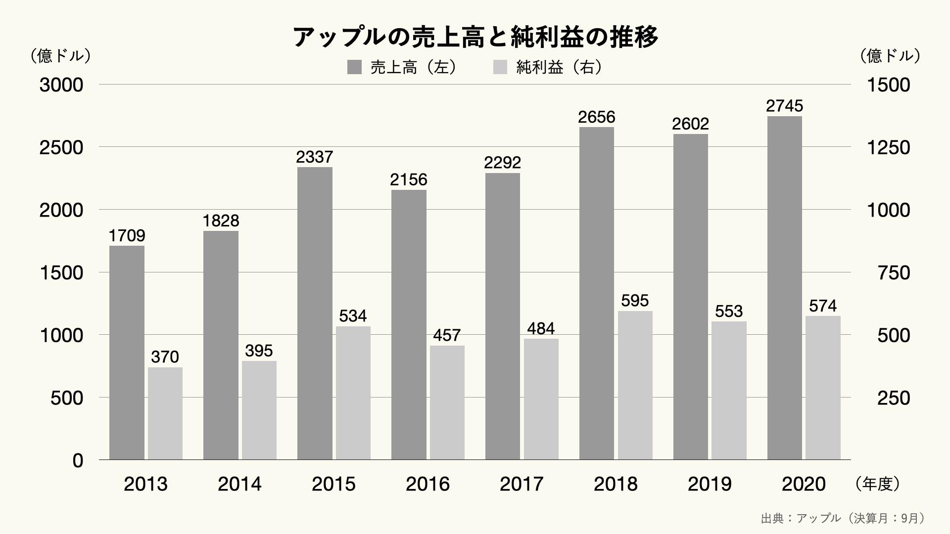 アップルの売上高の推移のグラフ
