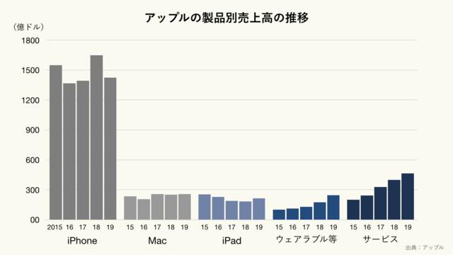 アップルの製品別売上高の推移(クリーム)