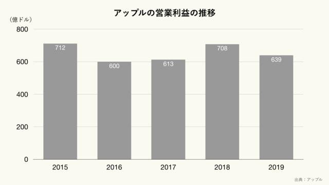 アップルの営業利益の推移(クリーム)