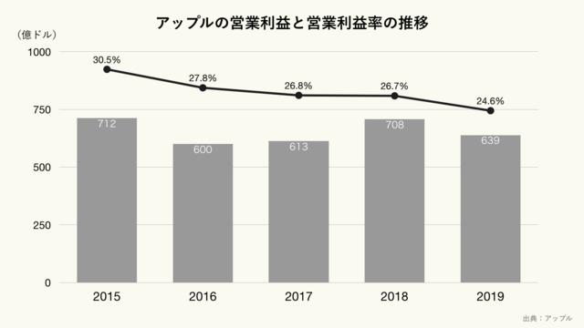 アップルの営業利益と営業利益率の推移(クリーム)