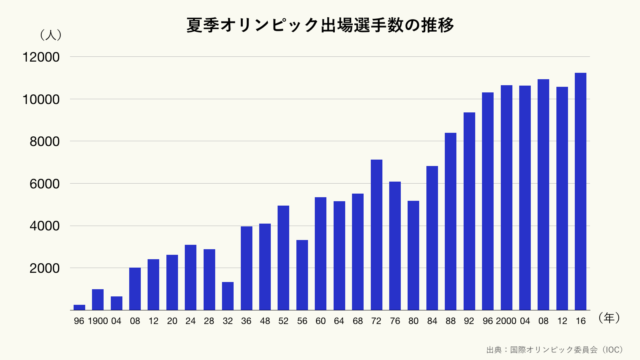 夏季オリンピック出場選手数の推移のグラフ(クリーム)
