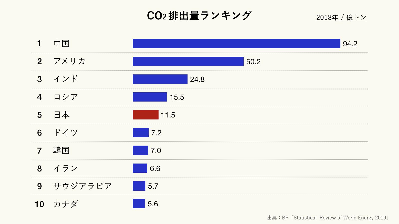 CO2排出量ランキング(クリーム)