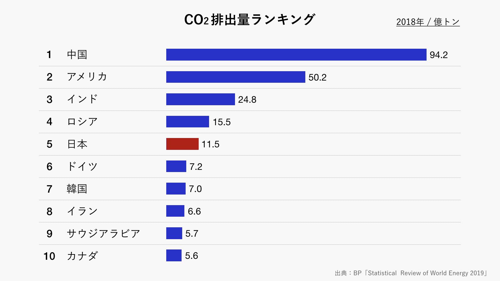 世界のCO2(二酸化炭素)排出量ランキング(グレー)