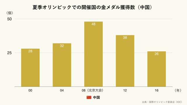 夏季オリンピックでの開催国の金メダル獲得数/中国(クリーム)