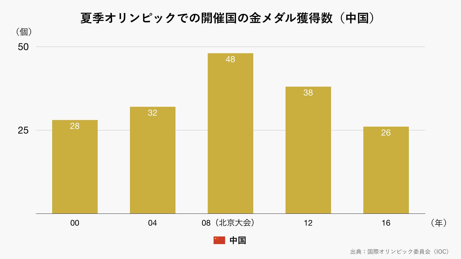 夏季オリンピックでの開催国の金メダル獲得数/中国(グレー)