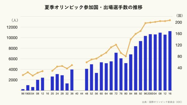 夏季オリンピック参加国・出場選手数の推移のグラフ(クリーム)