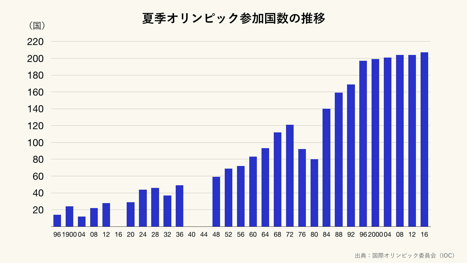 夏季オリンピック参加国数の推移のグラフ(クリーム)