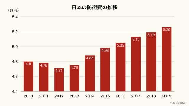 日本の防衛費の推移のグラフ(クリーム)