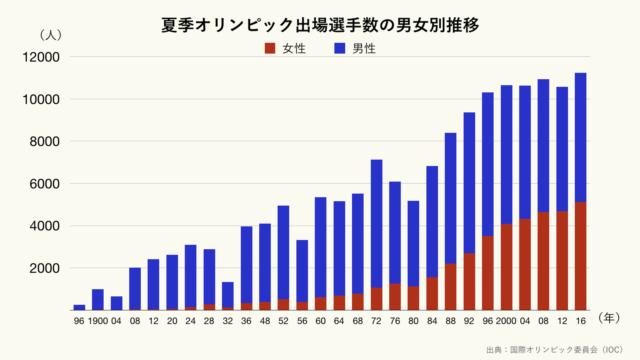 夏季オリンピック出場選手数の男女別推移のグラフ(クリーム)