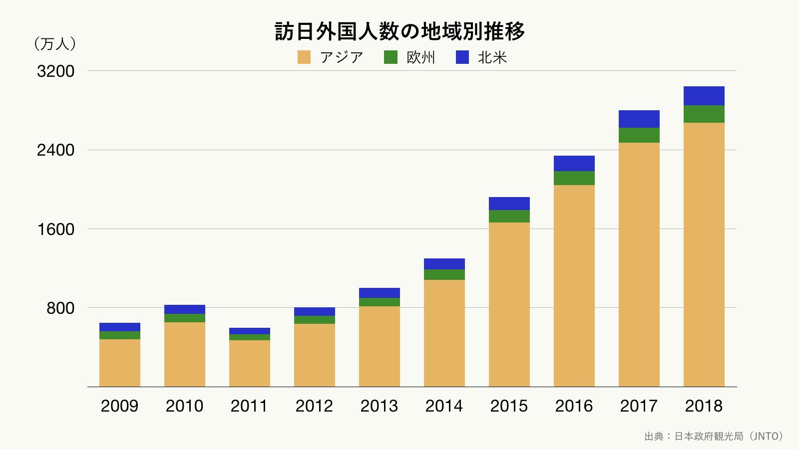 訪日外国人数の地域別推移のグラフ(クリーム)