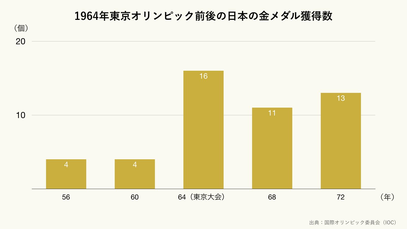 1964東京オリンピック前後の日本の金メダル獲得数(クリーム)
