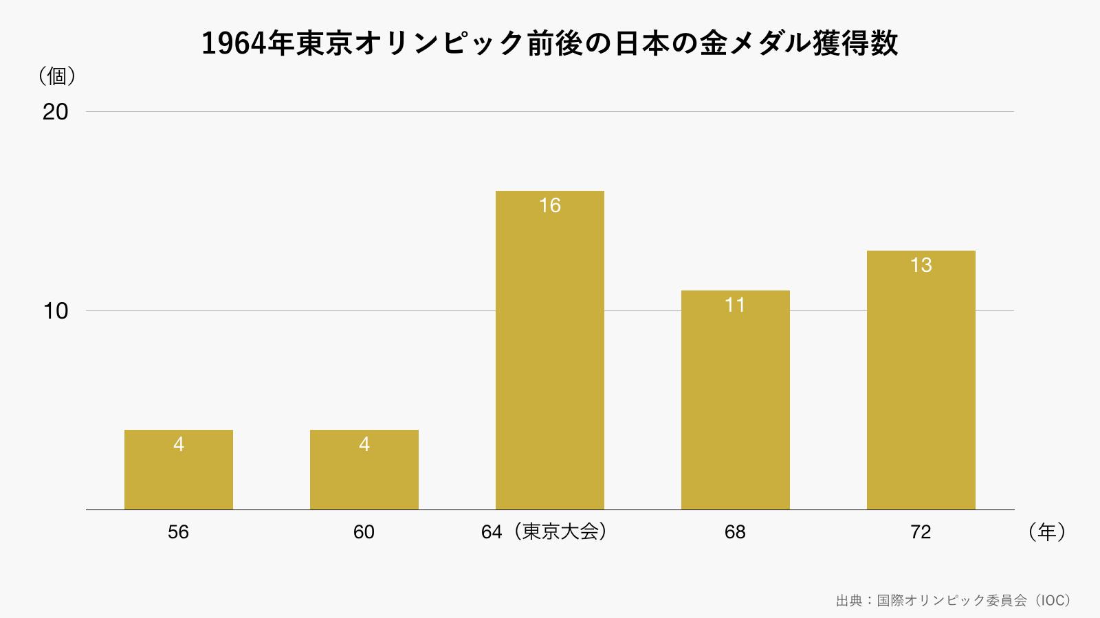 1964東京オリンピック前後の日本の金メダル獲得数(グレー)