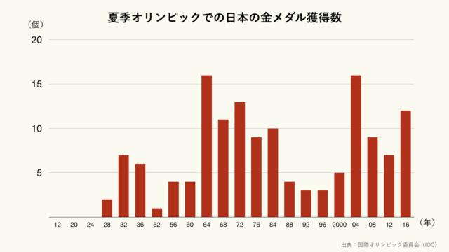 夏季オリンピックでの日本の金メダル獲得数のグラフ(クリーム)