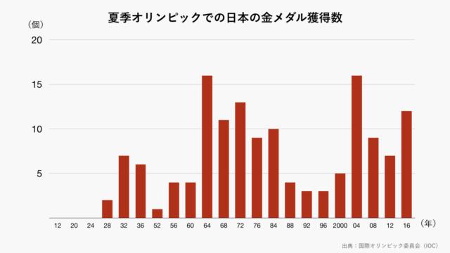夏季オリンピックでの日本の金メダル獲得数のグラフ(グレー)
