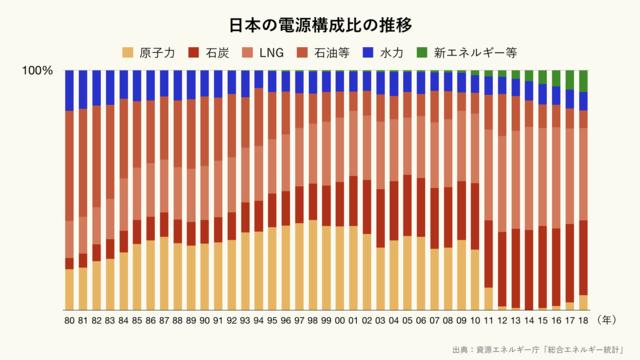日本の電源構成比の推移(クリーム)