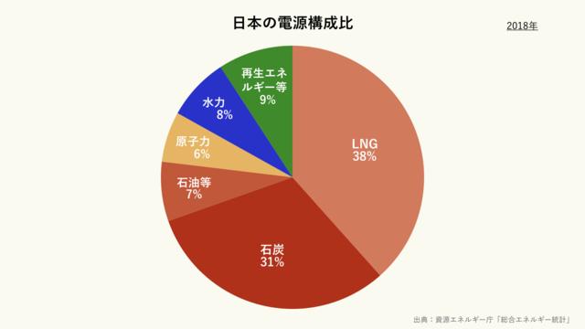 日本の電源構成比(クリーム)