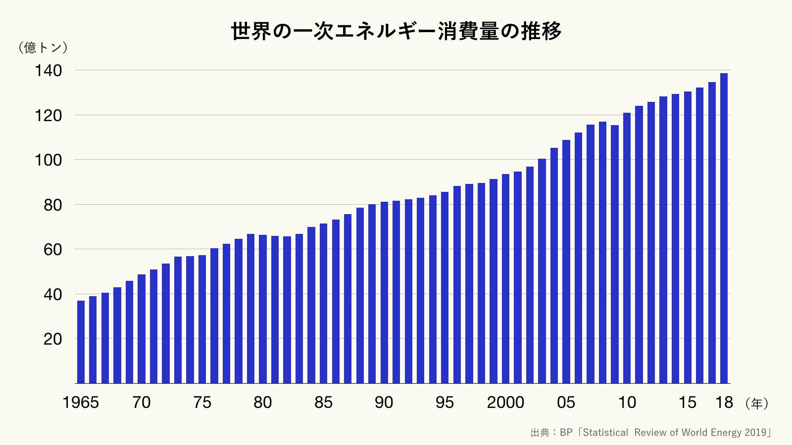 世界の一次エネルギー消費量の推移(クリーム)