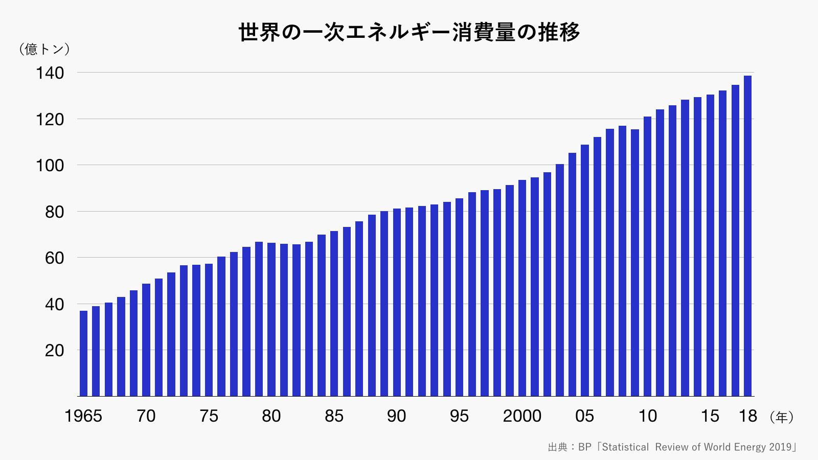 世界の一次エネルギー消費量の推移(グレー)