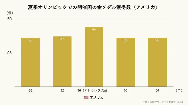 夏季オリンピックでの開催国の金メダル獲得数/アメリカ(クリーム)