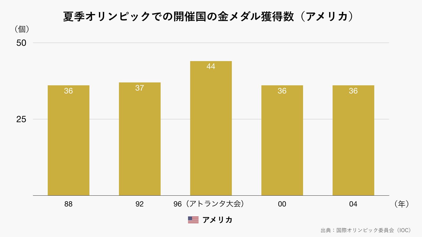 夏季オリンピックでの開催国の金メダル獲得数/アメリカ(グレー)