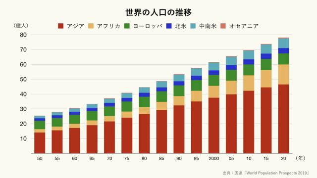 世界の人口の推移(クリーム)