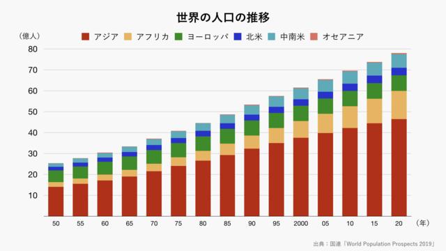 世界の人口の推移(グレー)
