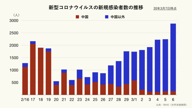 新型コロナウイルスの新規感染者数の推移(クリーム)