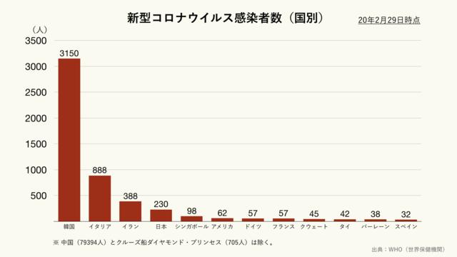 新型コロナウイルスの国別感染者数(クリーム)