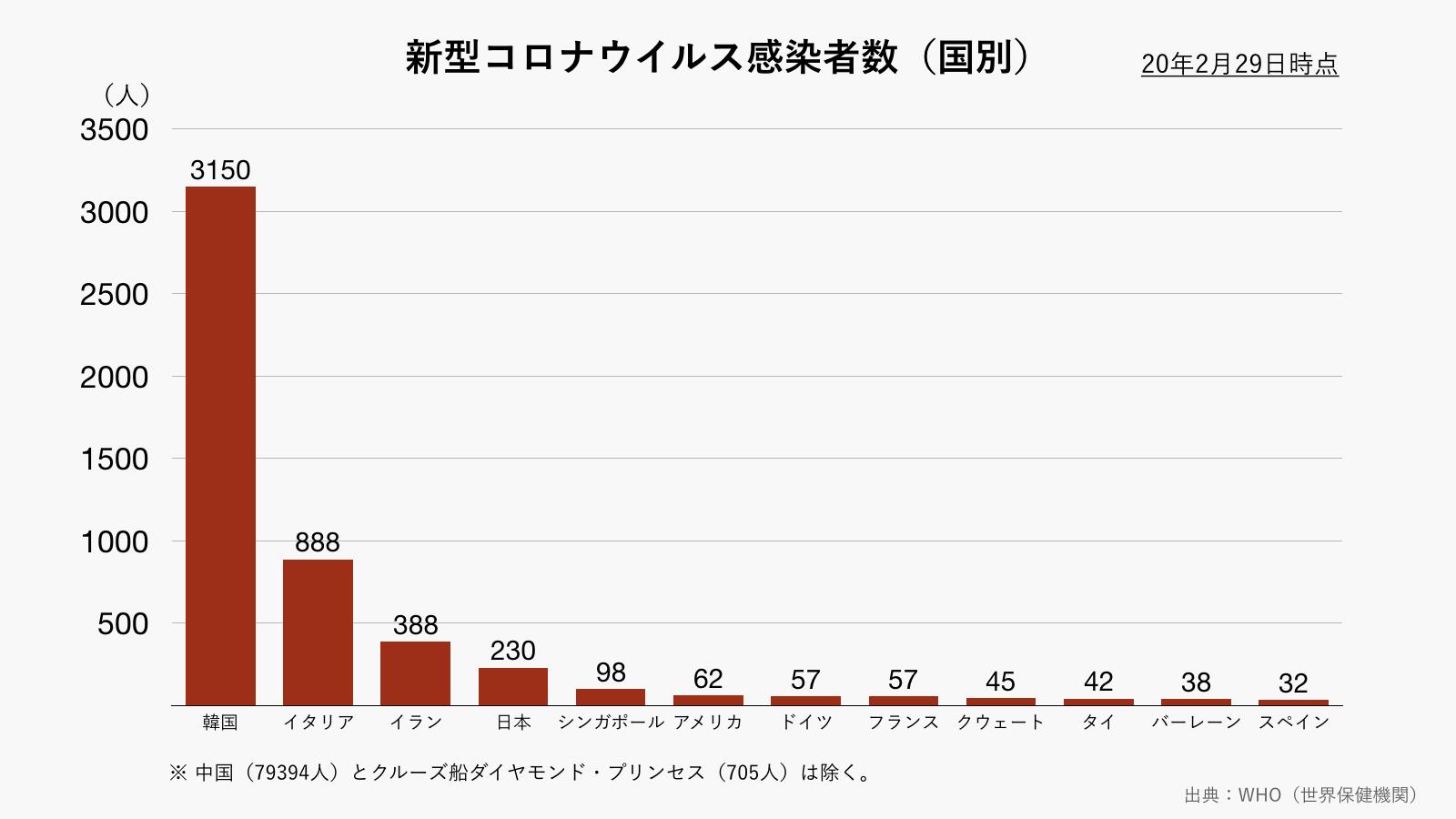 新型コロナウイルスの国別感染者数(グレー)