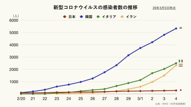 新型コロナウイルスの感染者数の推移(クリーム)