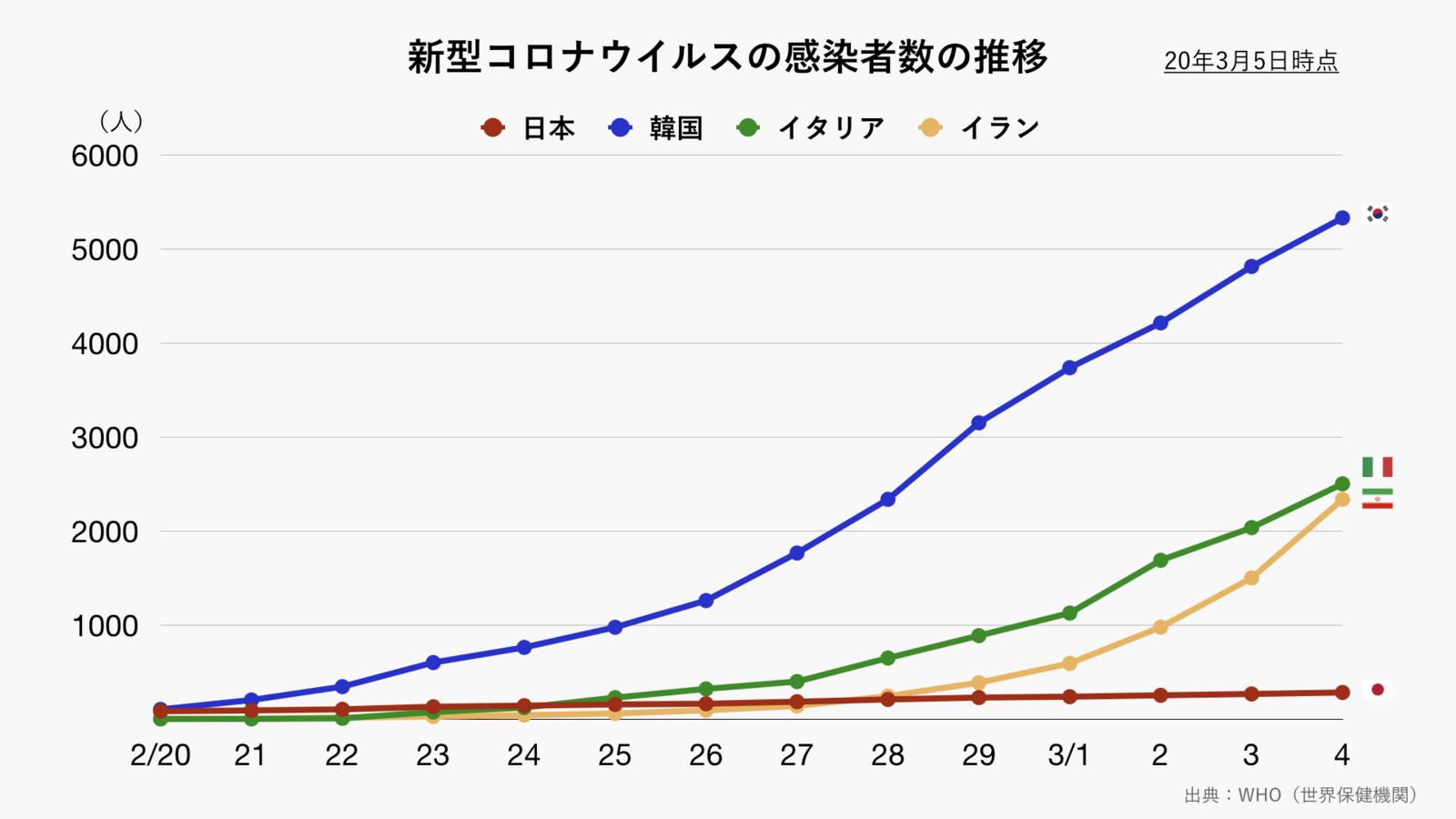 新型コロナウイルスの感染者数の推移(グレー)