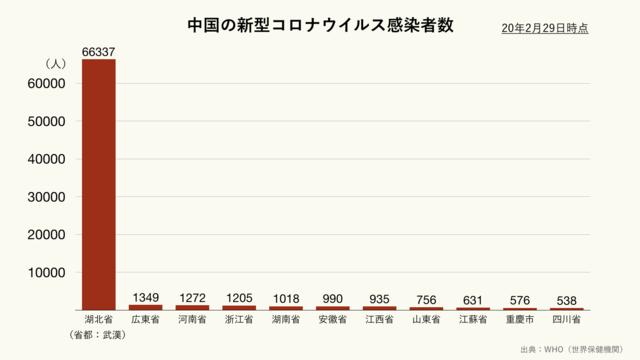 中国の新型コロナウイルス感染者数(クリーム)