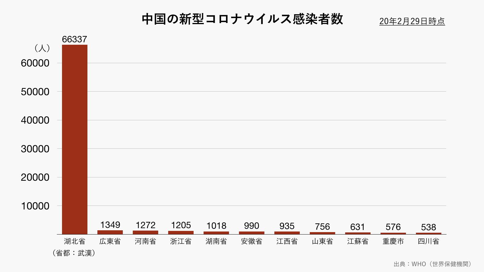 中国の新型コロナウイルス感染者数(グレー)