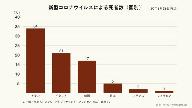 新型コロナウイルスによる国別の死者数(クリーム)
