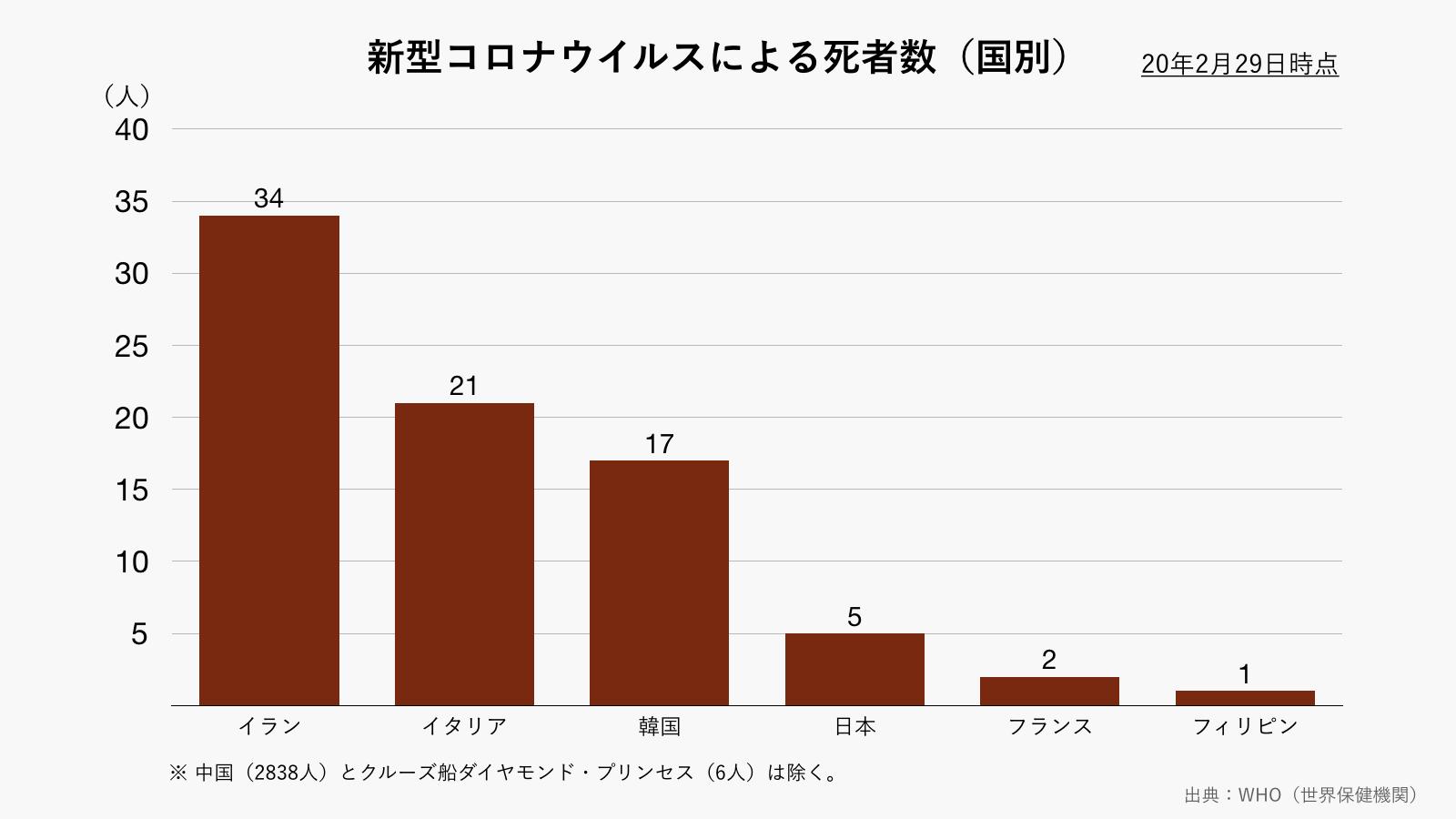 新型コロナウイルスによる国別の死者数(グレー)