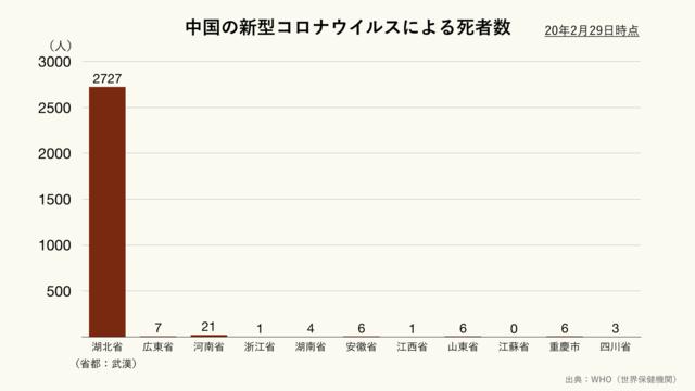中国の新型コロナウイルスによる死者数(クリーム)