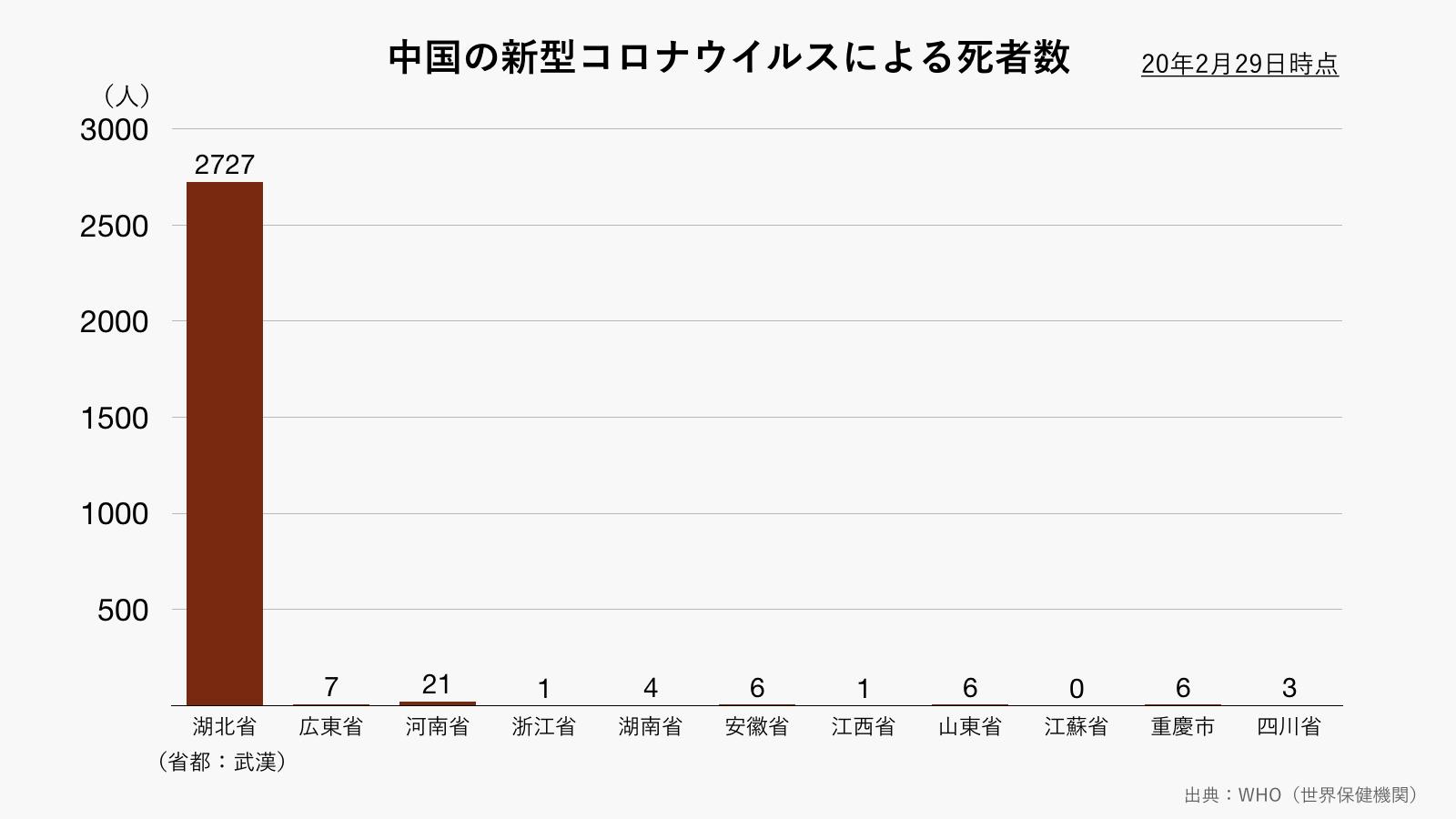 中国の新型コロナウイルスによる死者数(グレー)