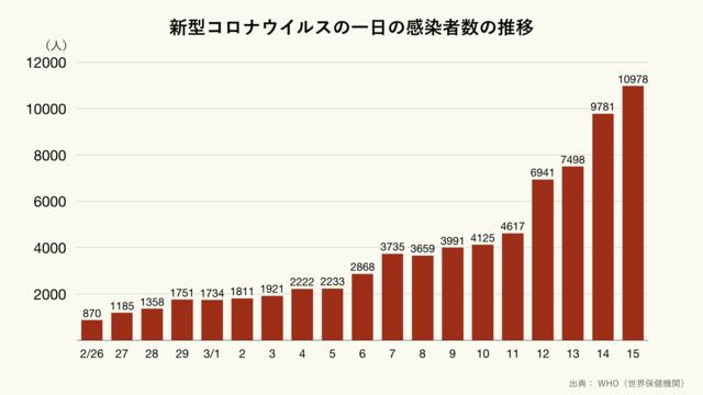 新型コロナウイルスの1日の感染者数の推移(クリーム)