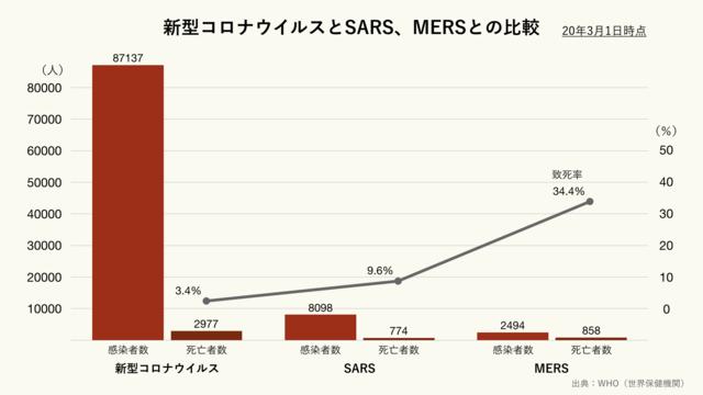 新型コロナウイルスとSARSとMERSとの比較(クリーム)