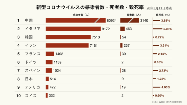 新型コロナウイルスの感染者数・死者数・致死率(クリーム)