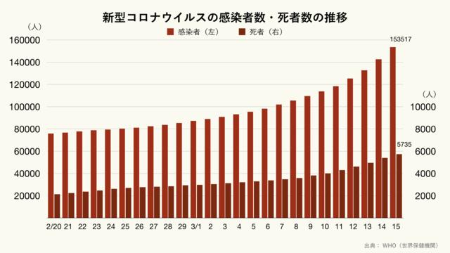 新型コロナウイルスの感染者数・死者数の推移(クリーム)
